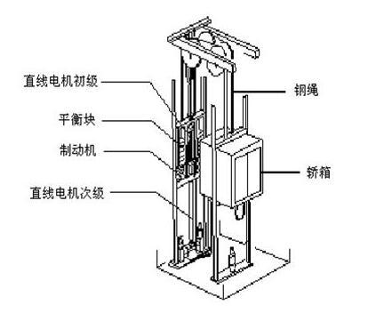 直线电机在电梯行业的应用